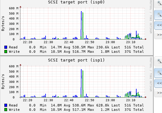 SSD Array Performance | iXsystems Community