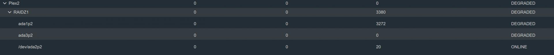 Degraded Pool | iXsystems Community
