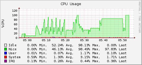 cpu usage tests.png