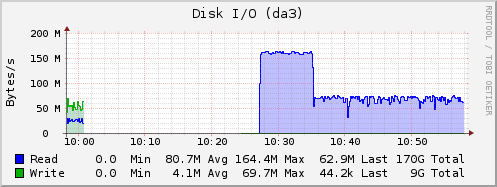 Supermicro X10SRH-CLN4F Server Performance Tests - Weird