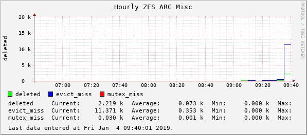 devilator_rasputin_counter_zfs_arcstats_deleted,__zfs_arcstats_evict_skip,__zfs_arcstats_mutex...png