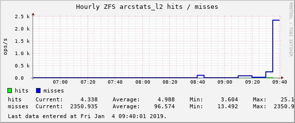 devilator_rasputin_counter_zfs_arcstats_l2_hits,__zfs_arcstats_l2_misses-hourly.png