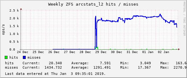 devilator_rasputin_counter_zfs_arcstats_l2_hits,__zfs_arcstats_l2_misses-weekly.png
