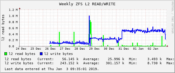 Scrub/resilver prefetch and l2arc performance problems ...