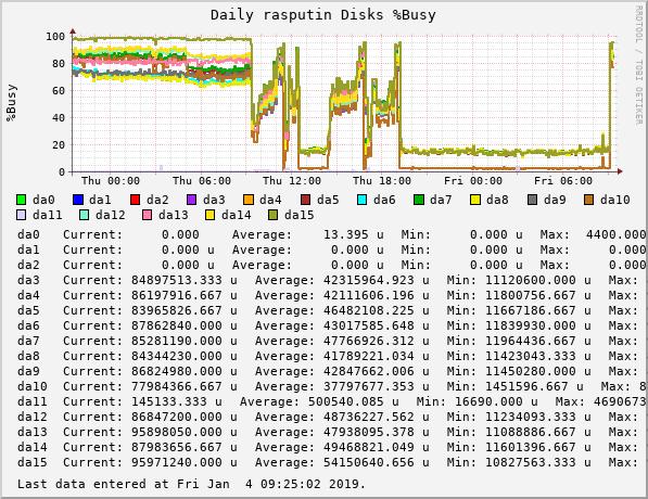 devilator_rasputin_gauge_volatile_diskbw_((ada|da|ad|mfid|aacd|amrd|nvd)|d+)_busypct-daily.png