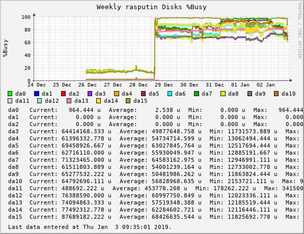 devilator_rasputin_gauge_volatile_diskbw_((ada|da|ad|mfid|aacd|amrd|nvd)|d+)_busypct-weekly.png