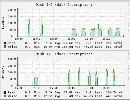 SAS Writeback cache performance & Device vs file extent