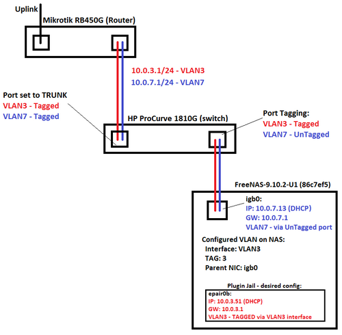 SOLVED - How to set Separate VLAN for Jail ? | iXsystems