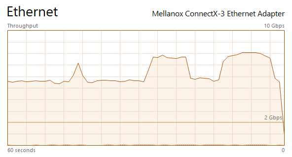 Cannot get full 10Gbe on Tx | iXsystems Community