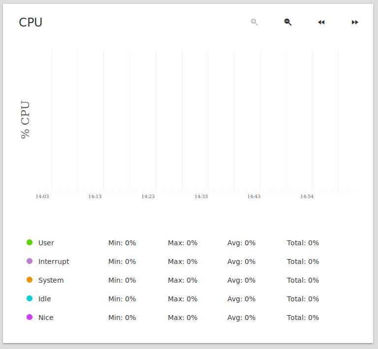 FreeNAS CPU-pct.png