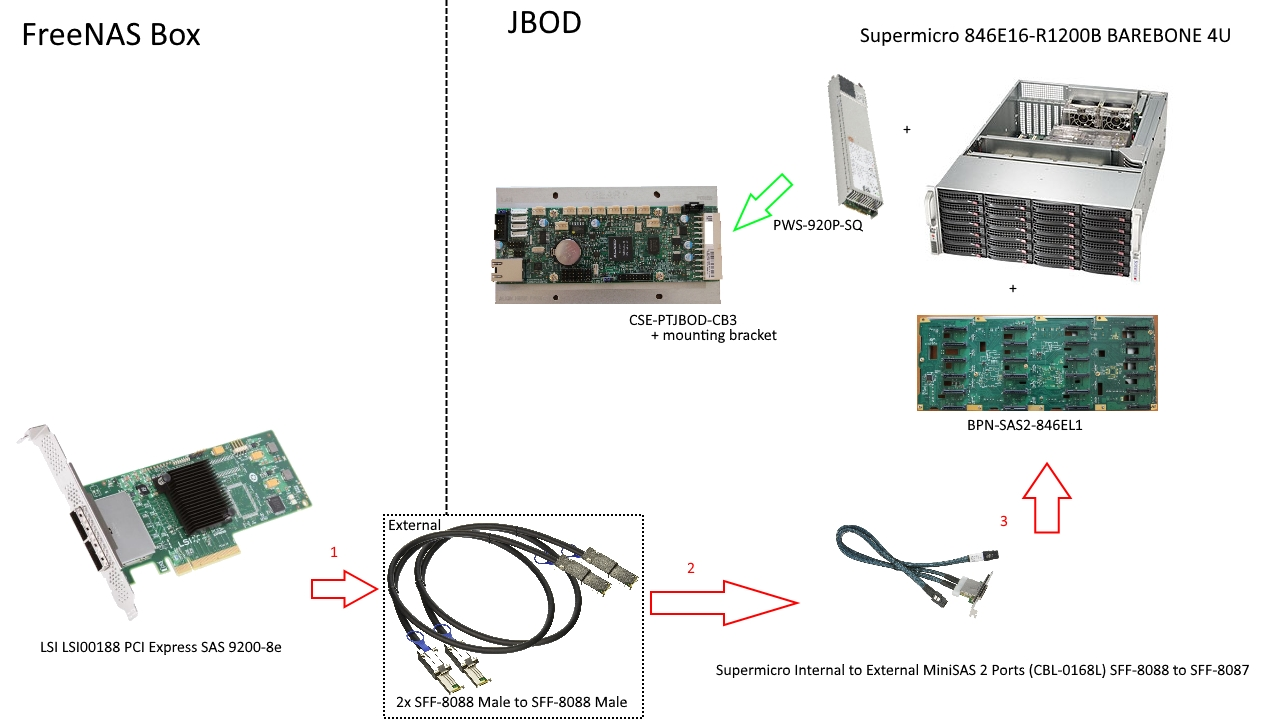 Expanding build with Supermicro chassis and | iXsystems Community
