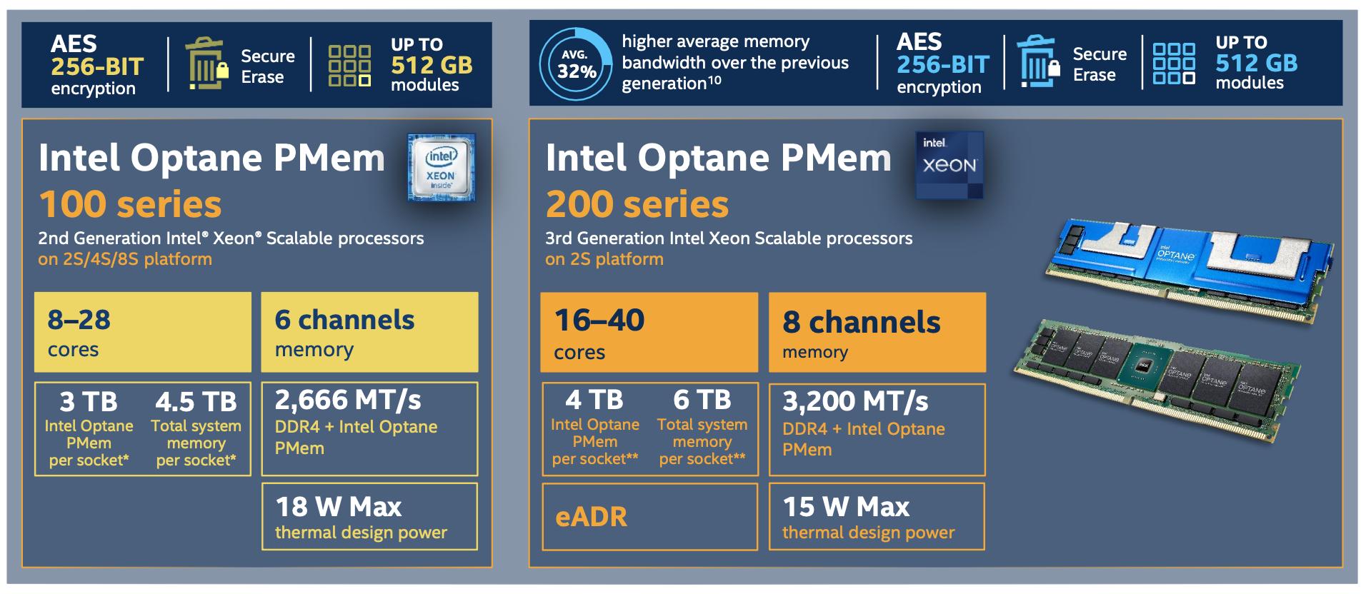 Intel-Optane-PMem-100-vs-200.png