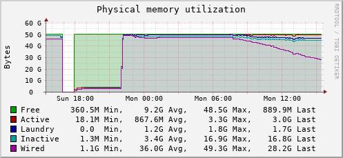 Samba using up most of the RAM | iXsystems Community