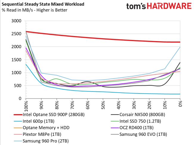 Graph from Toms Hardware, showing a range of exceptional SSDs, all having huge performance drops with mixed read write, except Optane