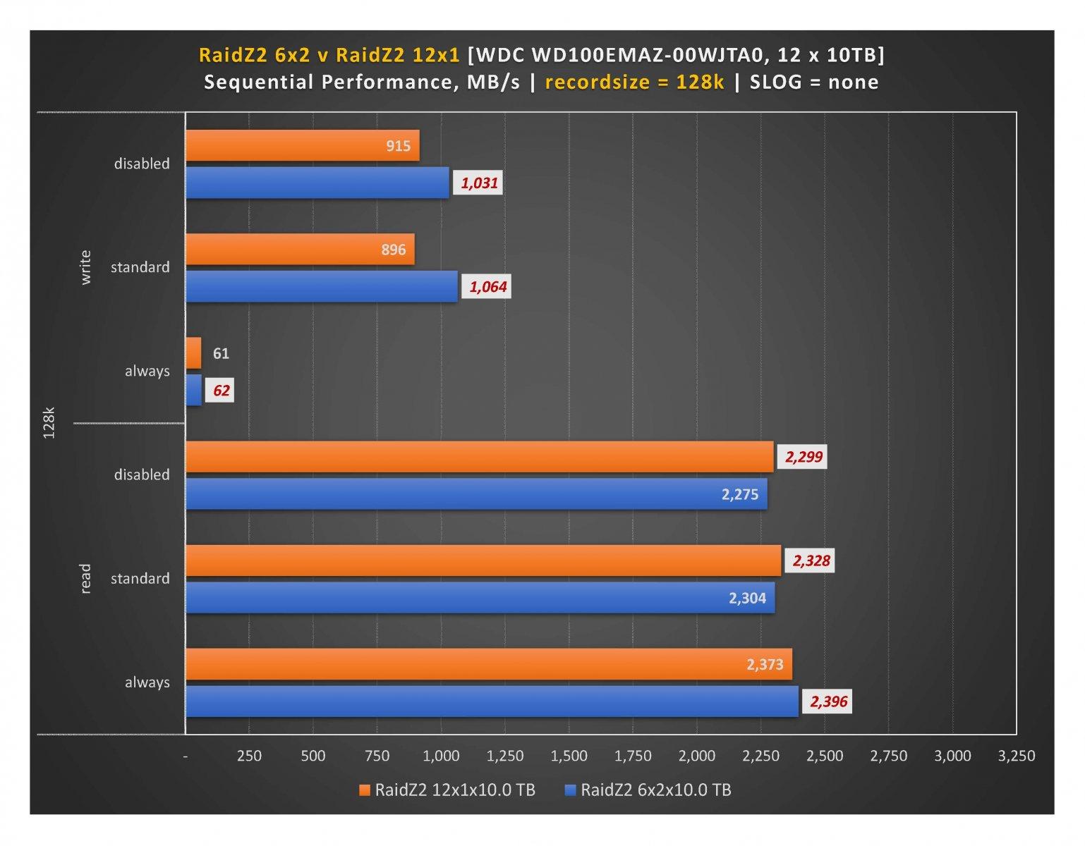 RaidZ2 - 128k recordsize.jpg