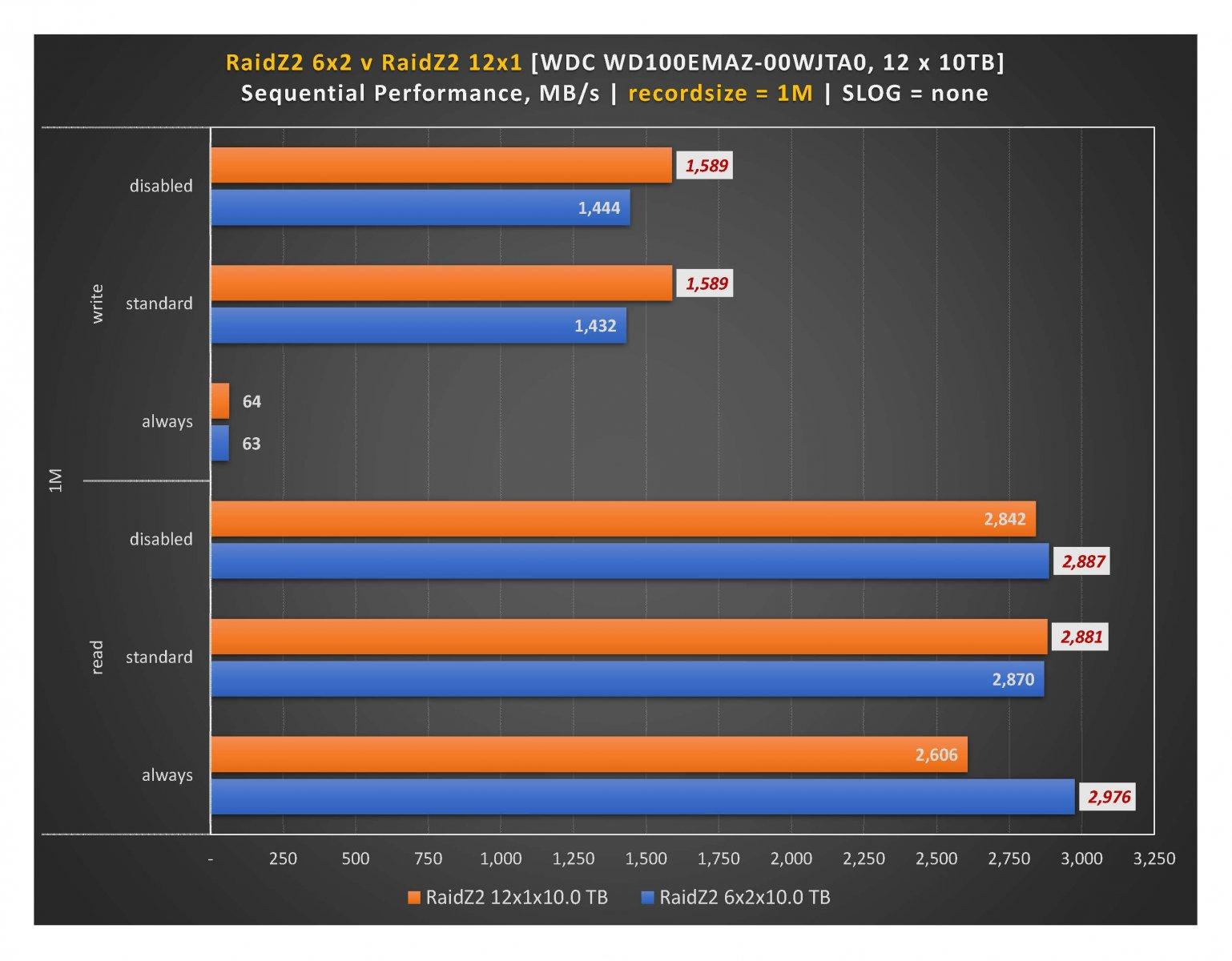 RaidZ2 - 1M recordsize.jpg