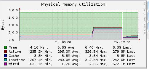 Random Rebooting   iXsystems Community