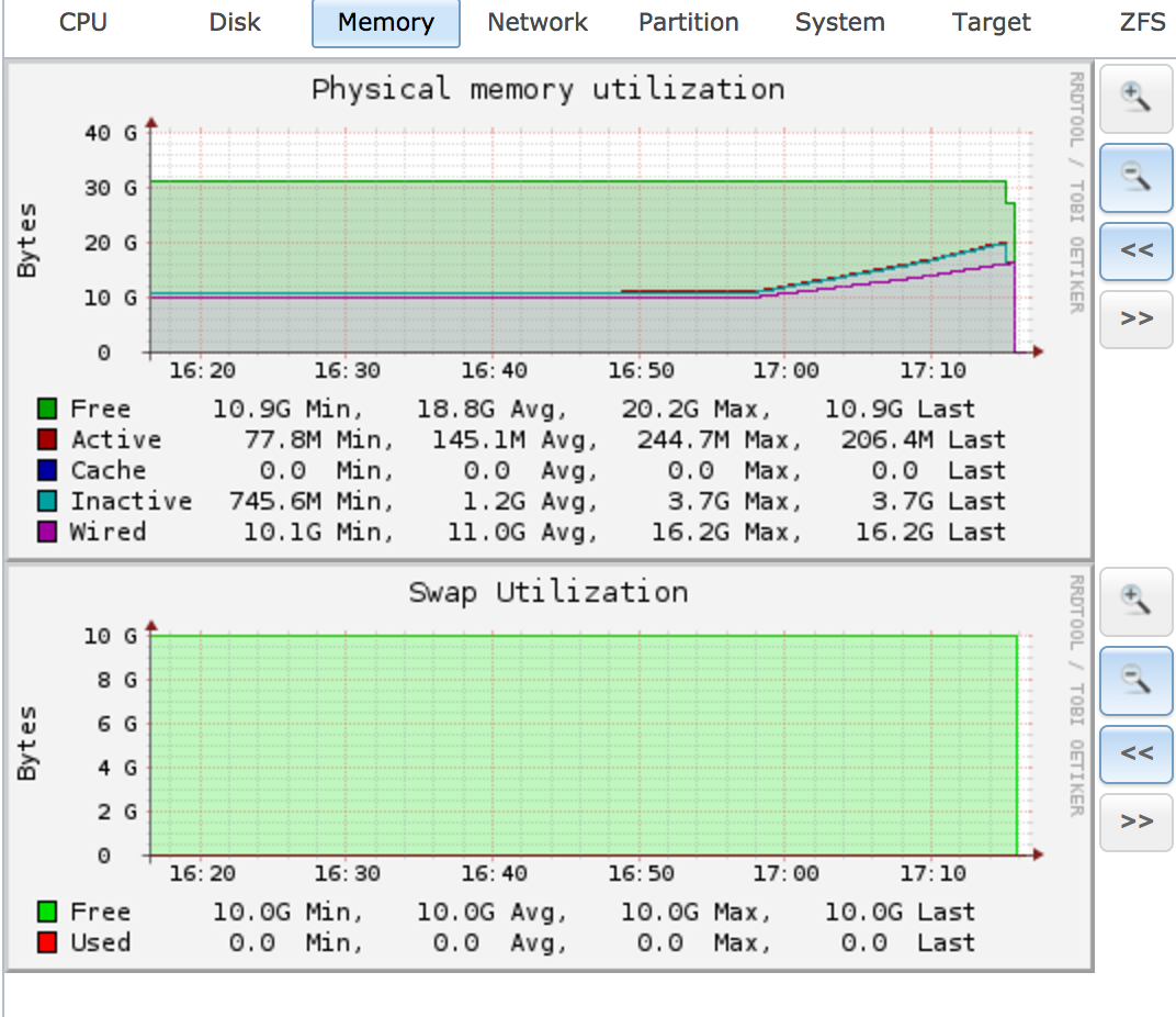 Very slow local disk transfer rates on FreeNAS | iXsystems