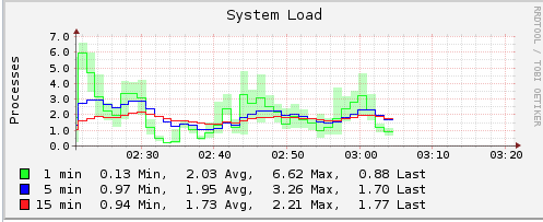 nightly crash, need help debugging | iXsystems Community