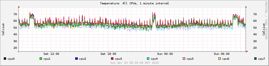 temps-1min-cpus.png