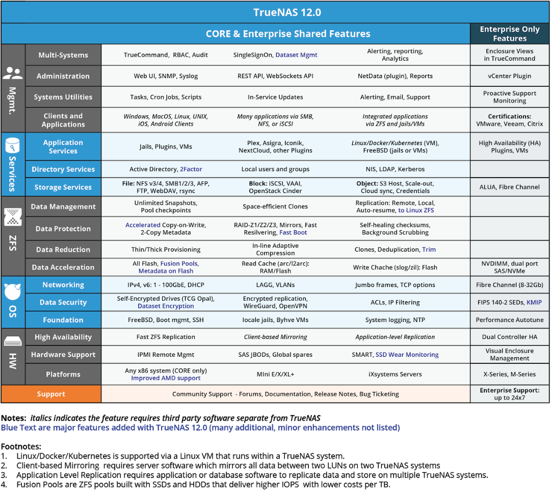 TrueNAS Free vs Paid Features.png
