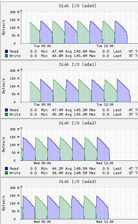Hard Drive Burn In - viewing results    | iXsystems Community