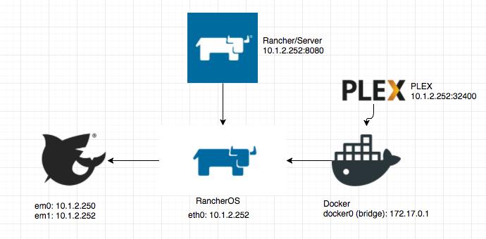 HowTo] FreeNAS 11 1 + RancherOS + Docker + RancherUI + PLEX