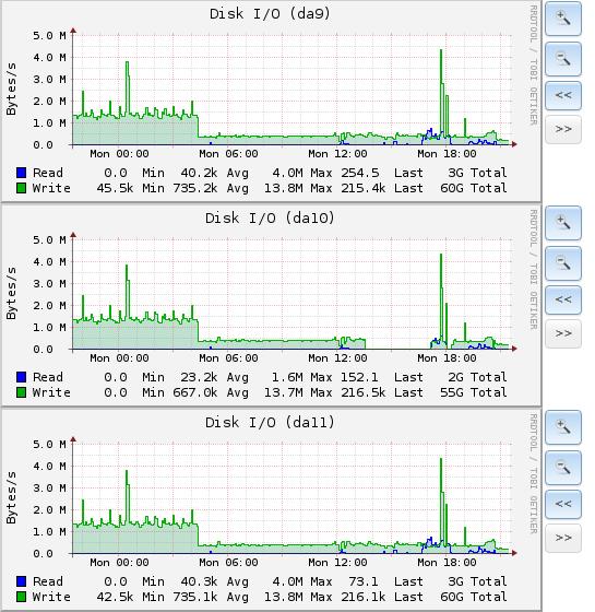 NFS3 + VMWare slow disk I/O performance | FreeNAS Community