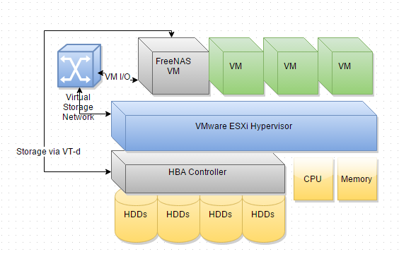 Can I install ESXI on FreeNAS? | iXsystems Community