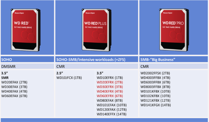 wd-red-family-800x671.png