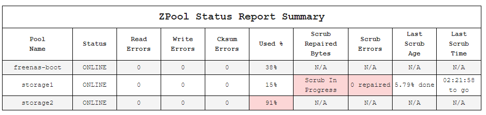 Scripts to report SMART, ZPool and UPS status, HDD/CPU T