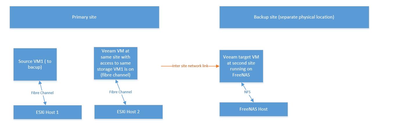 FreeNAS Backup repository server - need a sanity check