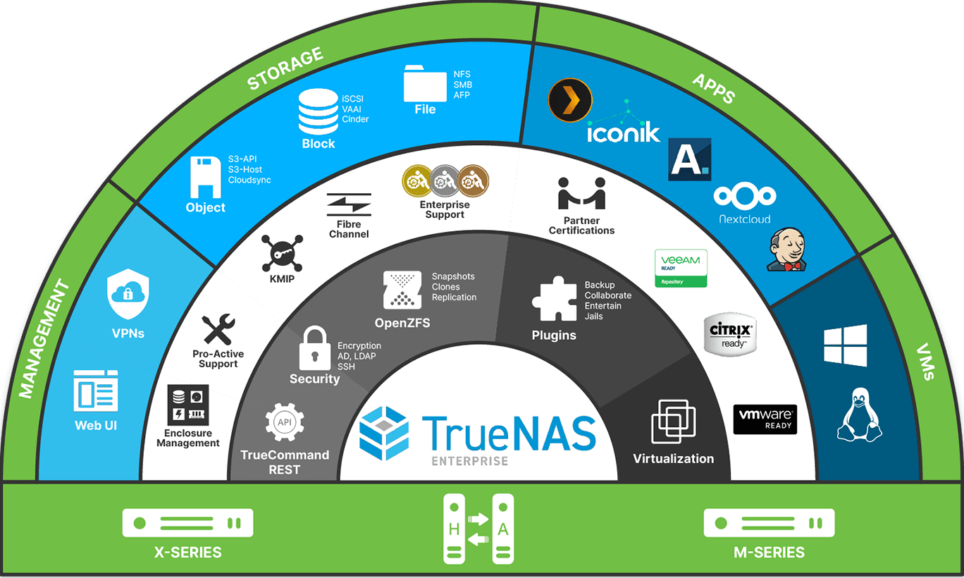 TrueNAS-Enterprise-Infographic