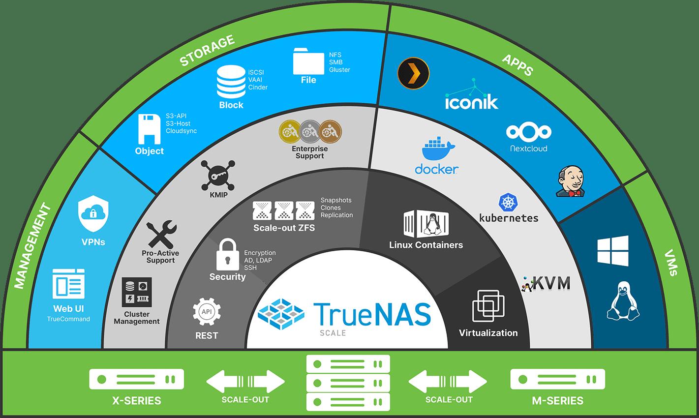 TrueNAS SCALE Infographics