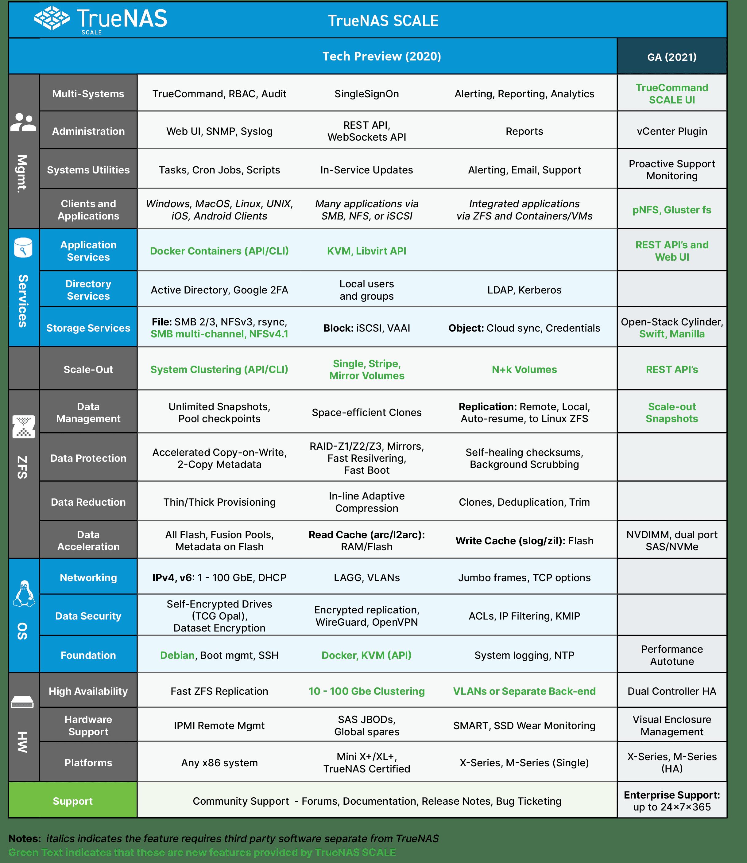 TrueNAS SCALE Software Features DataSheet