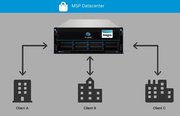 MSP Datacenter