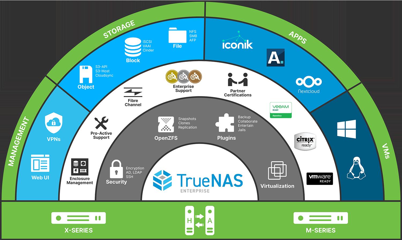 TrueNAS Enterprise Infographic
