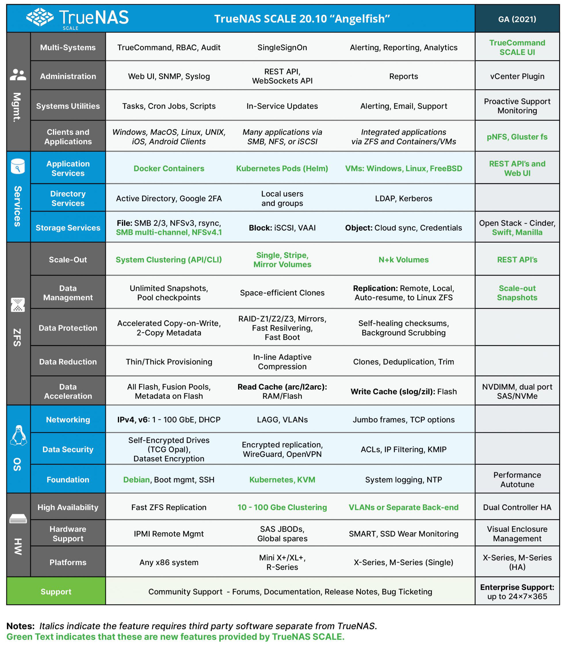 TrueNAS SCALE Software Features